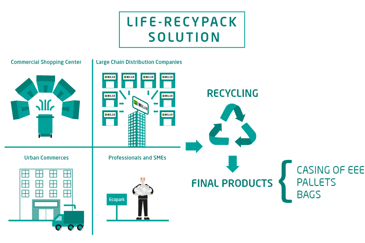 Life Recypack Solution