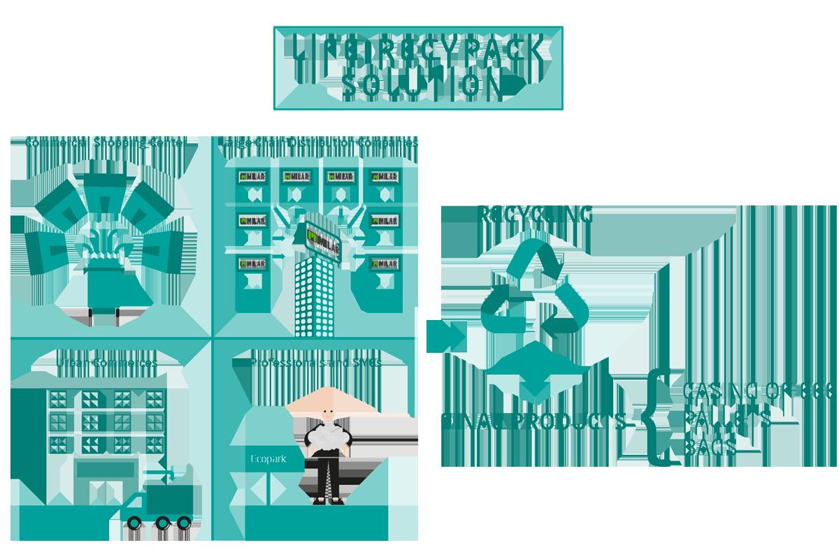 LIFE RECYPACK